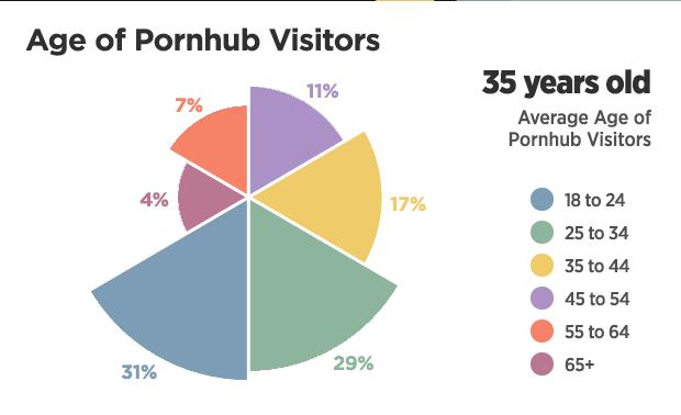 Habitudes des français porno